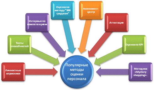 оценка персонала оценка персонала ...: icentre.ucoz.ru/index/ocenka_personala/0-8